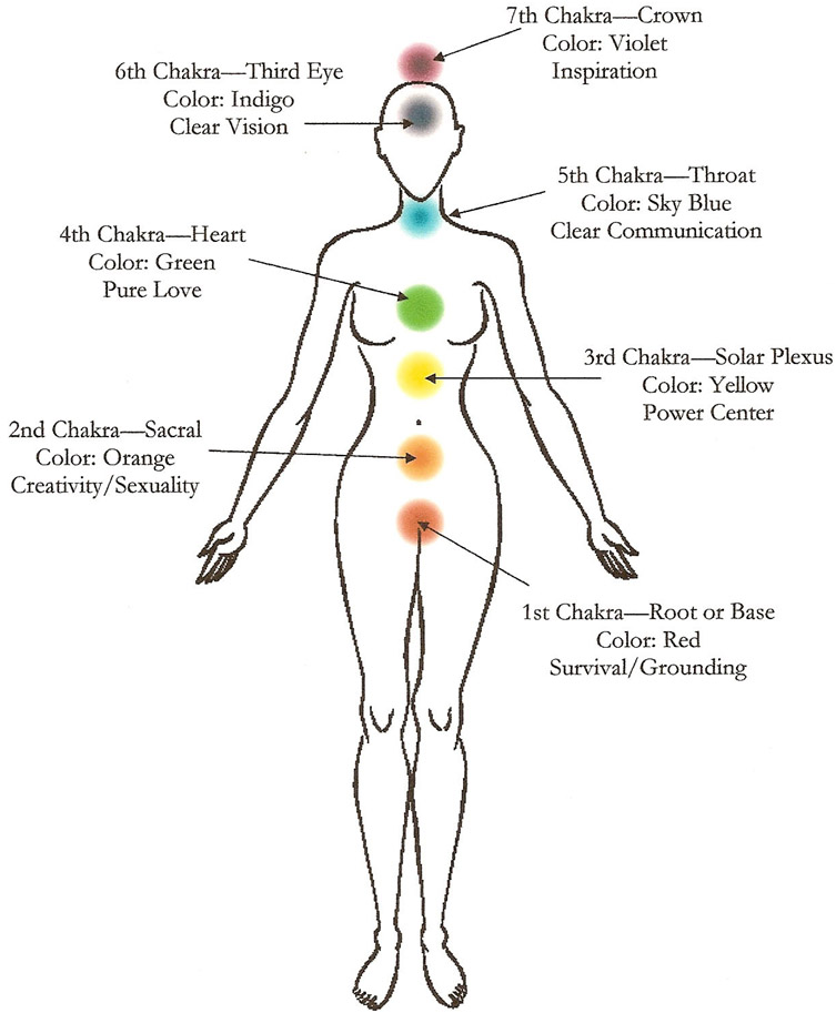 course-lesson4-chakras
